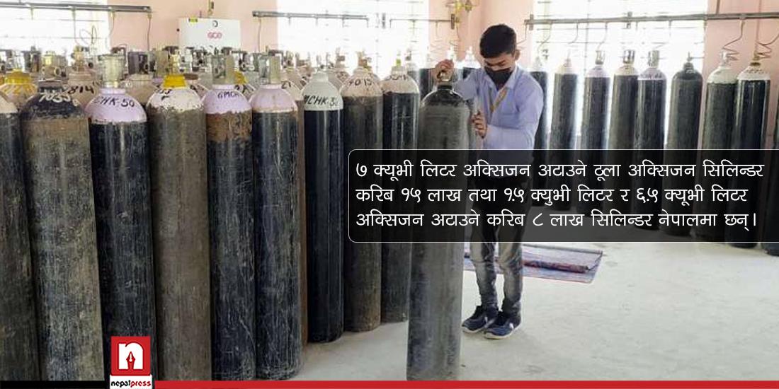 नेपालमा अक्सिजन उत्पादन 'पर्याप्त',२० हजार सिलिन्डर किन्नेतयारी