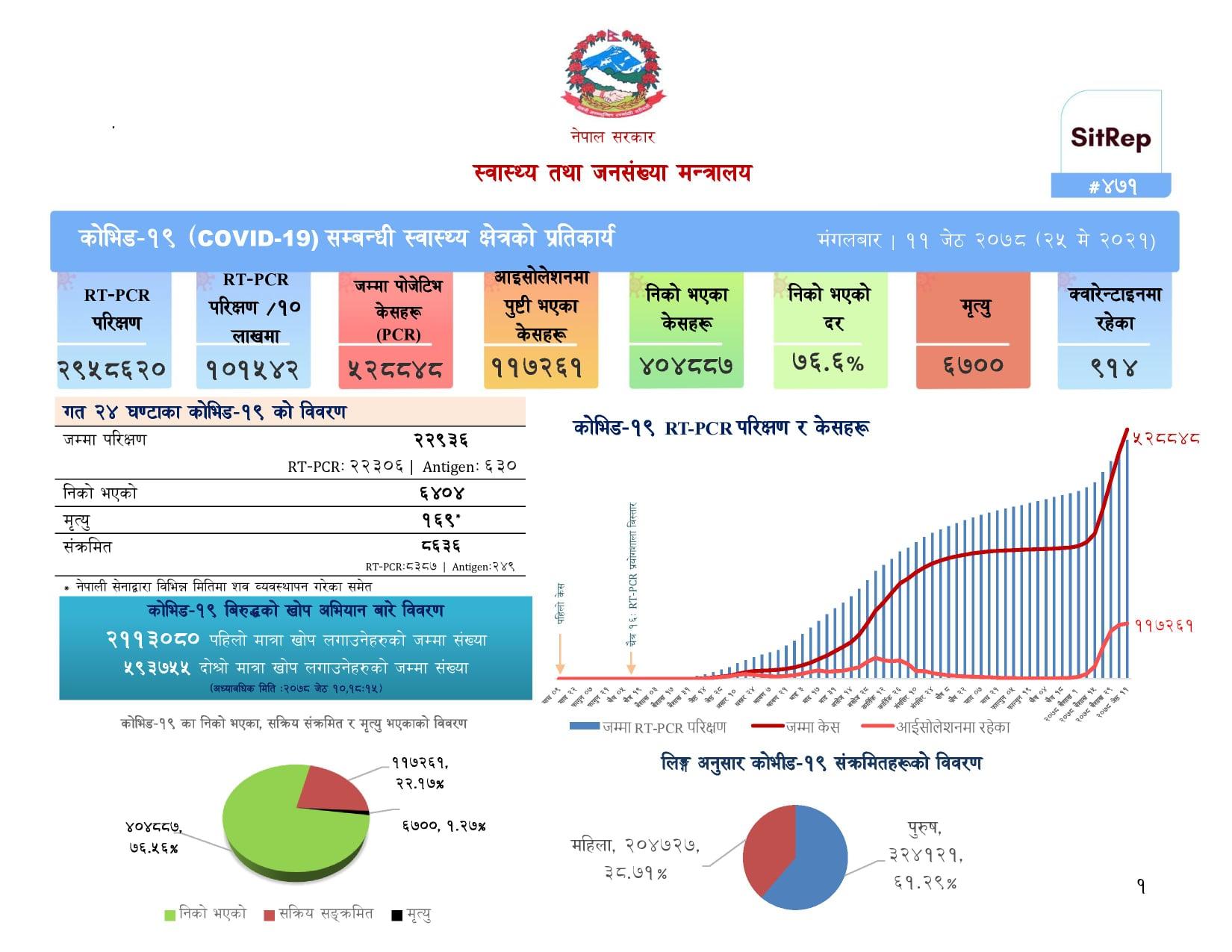 कोरोनाभाइरस नेपाल : मंगलबार १६९ जनाको मृत्यु, ८ हजार ६ सय ३६ जना संक्रमित थपिए