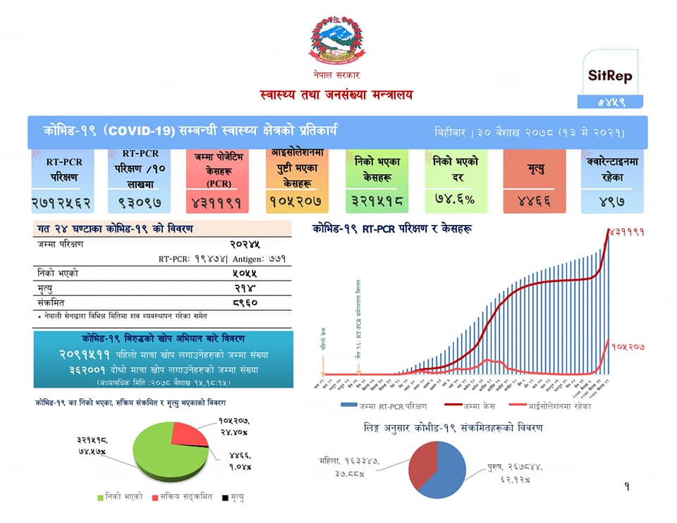 कोरोनाभाइरस नेपाल : २१४ मृतक थपिए, ८९६० जना संक्रमित