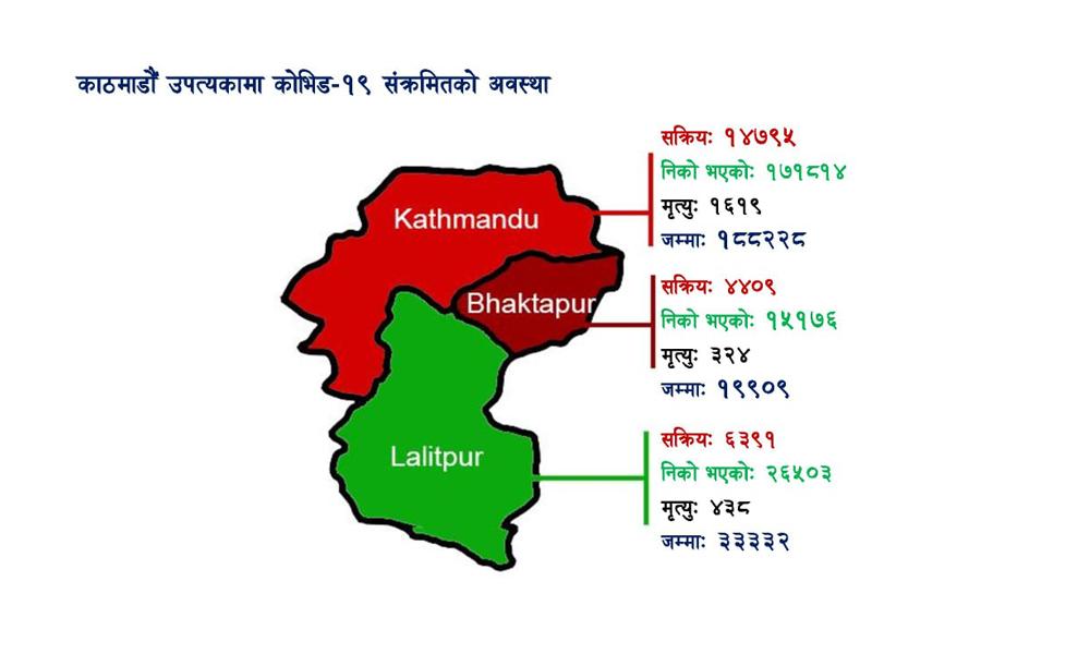 काठमाडौं उपत्यकामा १,३६२ संक्रमित थपिए, उपत्यकाका कुन जिल्लामा कति सक्रिय संक्रमित छन् ?