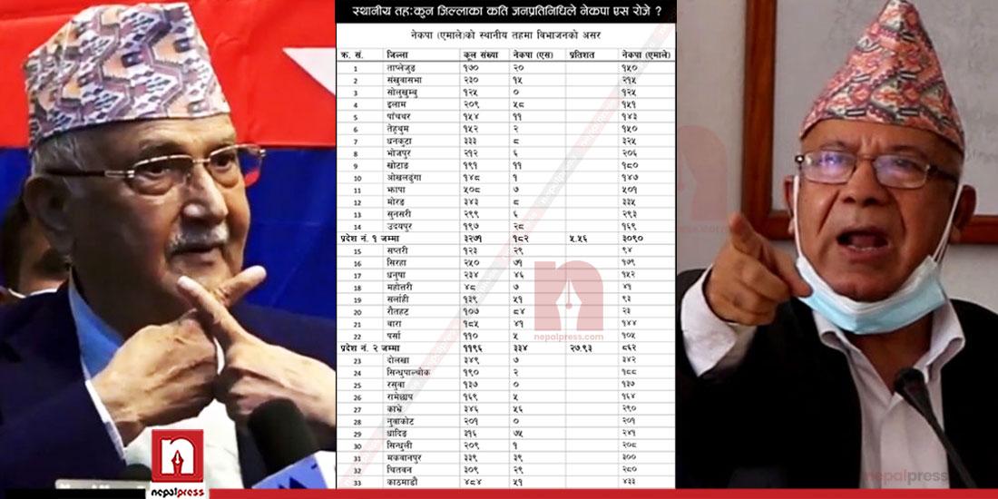 स्थानीय तह : कुन जिल्लाका कति जनप्रतिनिधिले नेकपा एस रोजे (सूचीसहित)