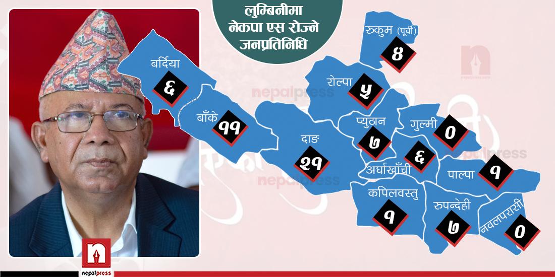 लुम्बिनीमा दुई जिल्लाका सबै जनप्रतिनिधि एमालेमै, कुन जिल्लाका कतिले रोजे नेकपा एस ?